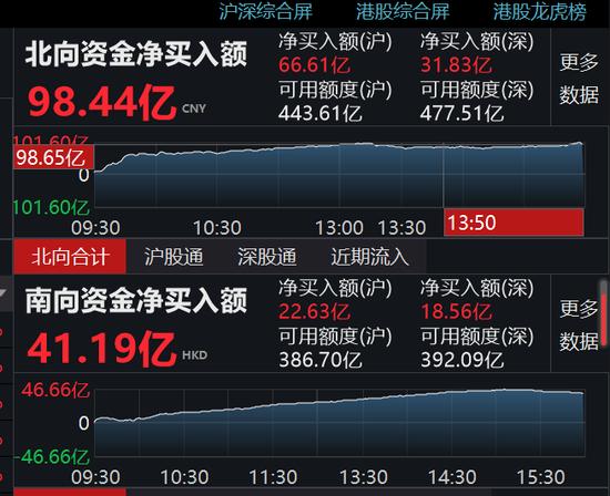 南下资金净流入41.19亿港元 港股通(沪)流入22.63亿