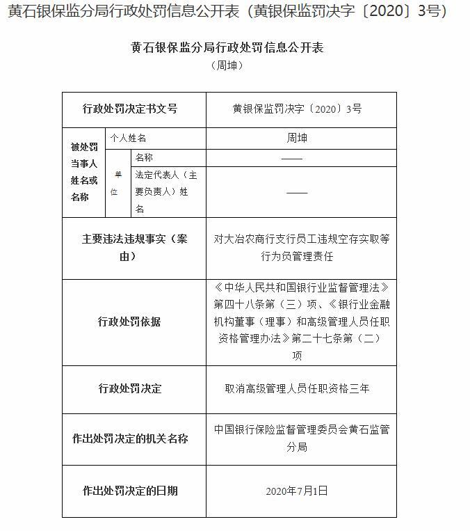 湖北大冶农商银行内控管理不到位被罚50万 陈冠宇等7人领监管罚单