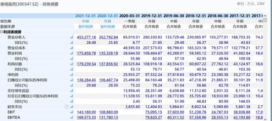 传泰格医药16日上市聆讯:集资115亿港元 实现A+H上上市