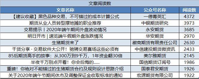 6月份期货公司微信订阅号运营榜单出炉!头条平均阅读相较5月略有下滑!