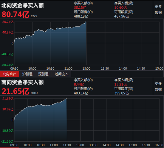 午评:北向资金净流入80.74亿元 沪股通净流入30.15亿元