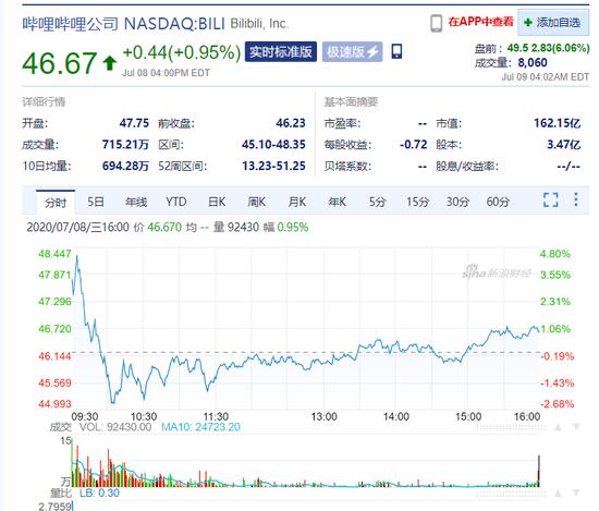 哔哩哔哩美股盘前涨超5% 此前传公司将赴港二次上市