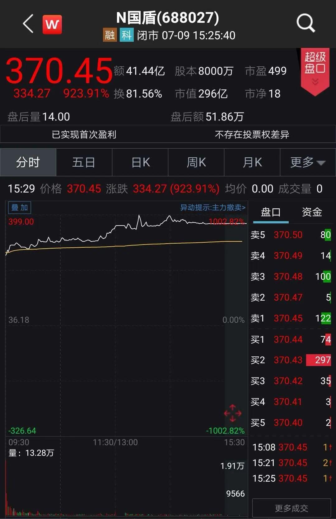 震惊A股:首日狂涨1000%