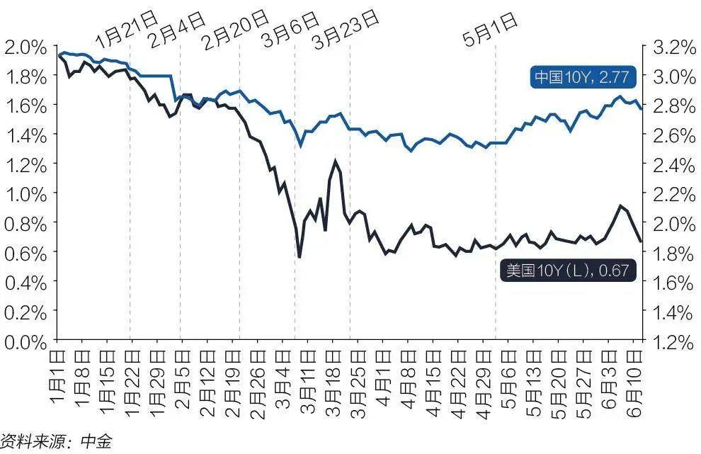 巴伦财富趋势报告2020:资产回涨将持续,股票最具吸引力