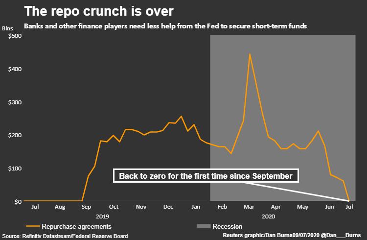 美联储资产负债表规模连续四周萎缩 回购规模10个月来首次降至零