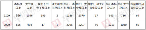 2020黑龙江省考对学历要求及基层工作要求分析