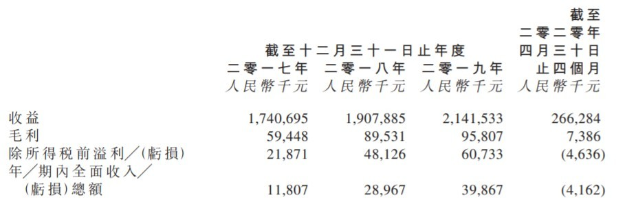 新股消息 | 金泰丰国际控股(08479)申请创业板转主板上市,主要从事批发油品及其他石化产品