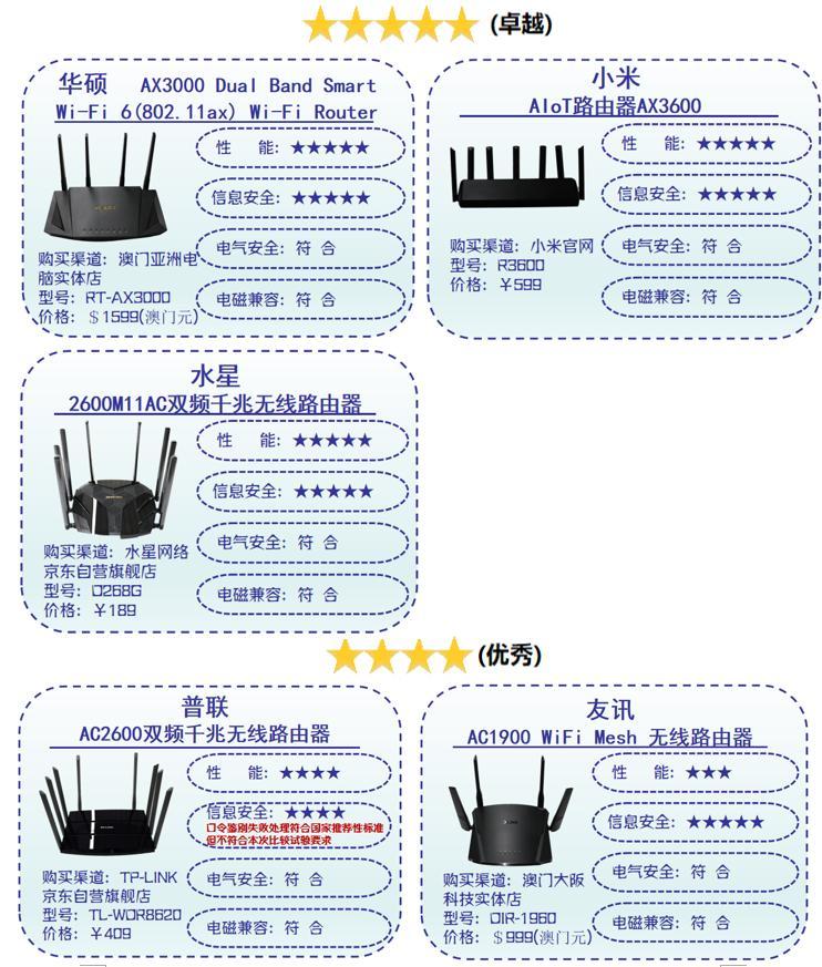深圳消委会:腾达路由器辐射值超出国家标准 | 互联网315进行时
