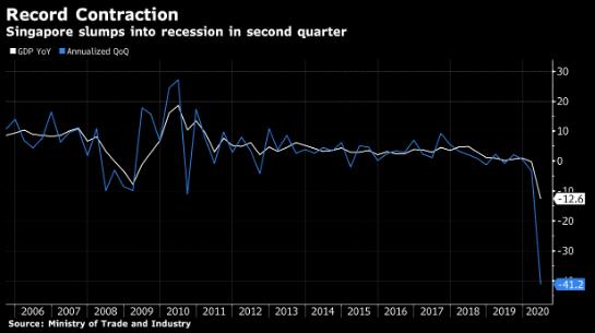 新加坡经济陷入衰退 二季度GDP大幅萎缩41.2%