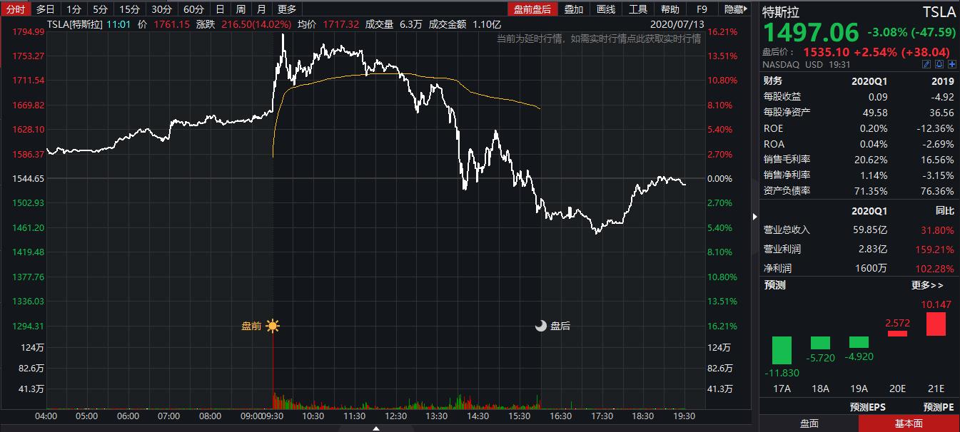特斯拉冲高回落 一度成美股第十大公司