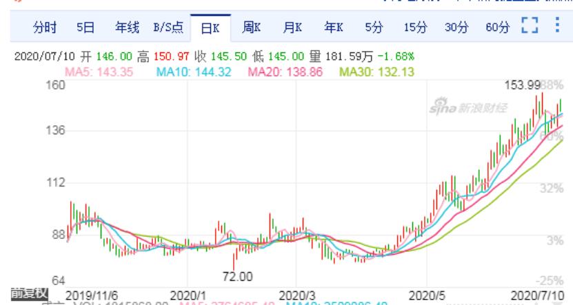 北京和众汇富:除了懒得盯盘看好股票长投的理由还有什么?