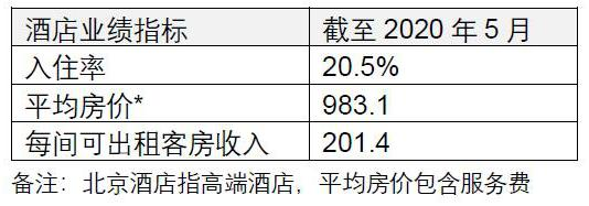 仲量联行:北京办公楼租金持续下跌;市场需求回暖,开发商推盘意愿增强