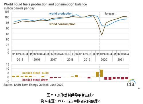 下半年需求回升 液化气将再继续走高