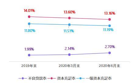 湖北银行半年报发布:净利润6.67亿元同比降四成