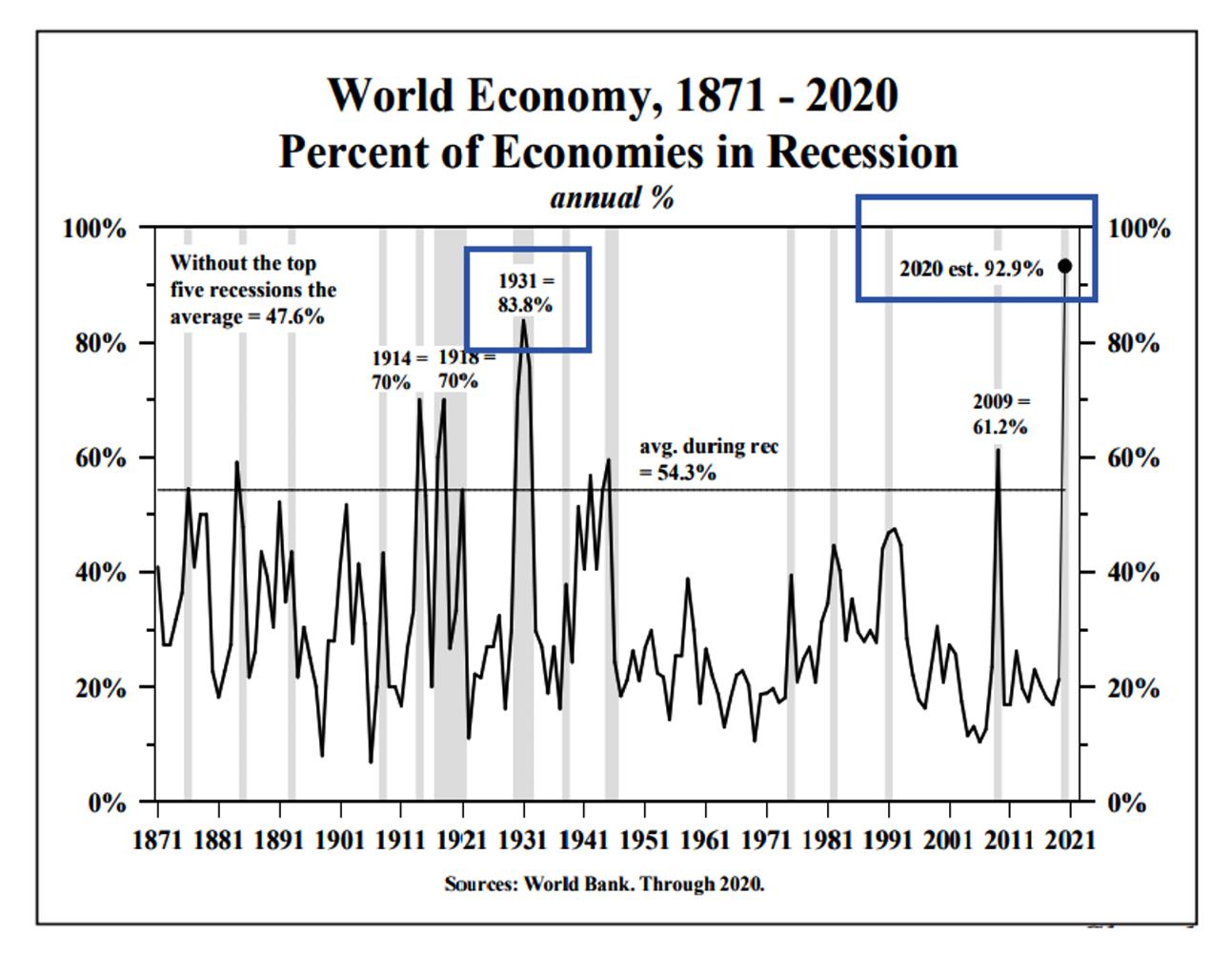 全球超90%经济体一起陷入衰退深渊 这意味着什么?