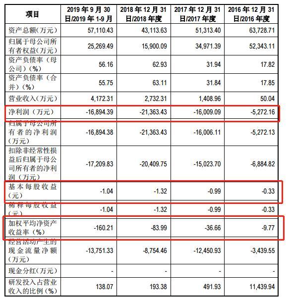 仁会生物IPO:公司连年亏损产品效果低于市场平均,实控人善于资本运作,曾涉老鼠仓案