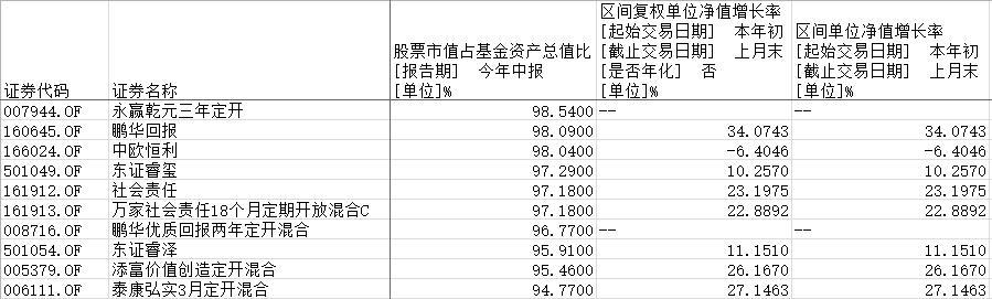 """""""88魔咒""""再次显灵!二季度末800多只权益类基金仓位超9成!"""