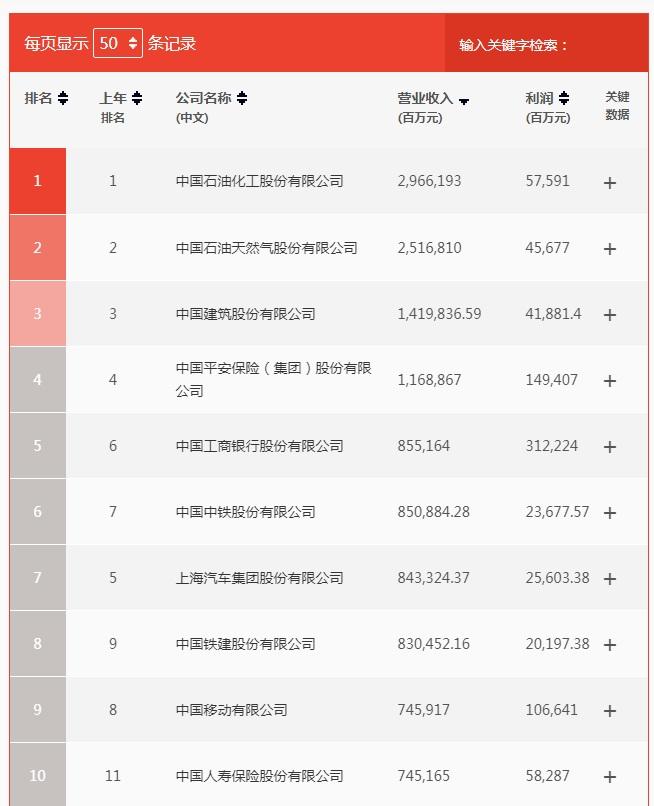 中国500强谁最能赚钱?工行第一,阿里腾讯进入前十-新闻频道-和讯网