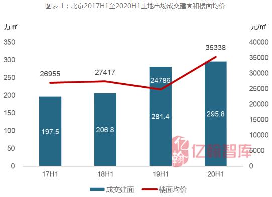 2020半年度北京楼市分析――同为一线为何火不过沪深-房产频道-和讯网