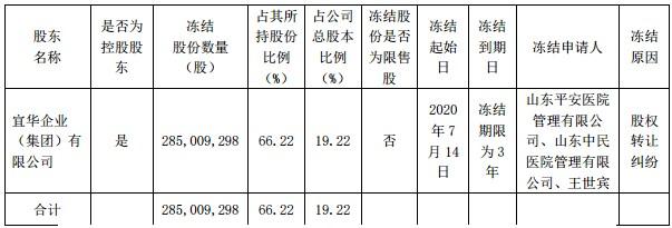"""""""宜华帝国""""的危局:宜华集团又现违约事件?旗下两上市公司去年亏损超17亿,合计超5亿股被轮候冻结"""