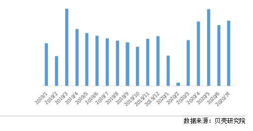 贝壳研究院:7月重点城市租金环比上涨1.4%,沪、深租金率先恢复