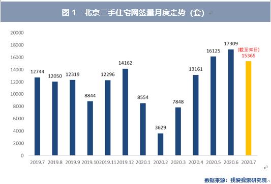 7月北京二手房价环比继续下跌 西城降幅最大