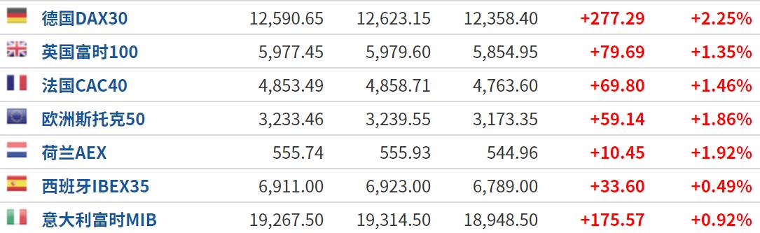 美股盘前:三大股指期货小幅上涨 纳指有望冲击新高