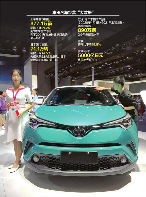 丰田上半年全球销量3年来首次下滑 设全新子公司欲寻新增长点