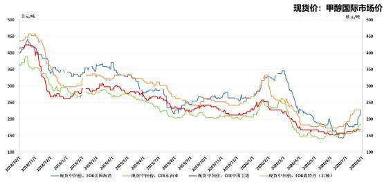 能源价格走出至暗期 甲醇短期回落幅度有限