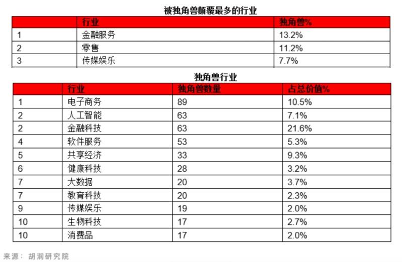 金融科技行业占领胡润独角兽榜单高地,总估值近3万亿,IPO后嘉楠科技被列表现最差独角兽