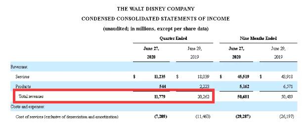 惊呆了!迪士尼最新业绩巨亏330亿,盘后股价却大涨,市值暴涨超600亿!发生了什么?