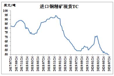 供应恢复需求走弱 铜价或震荡走低