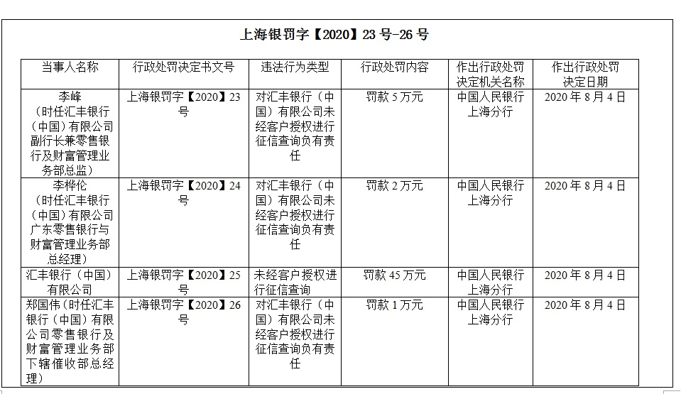未经客户授权查征信 汇丰银行及责任人被罚53万