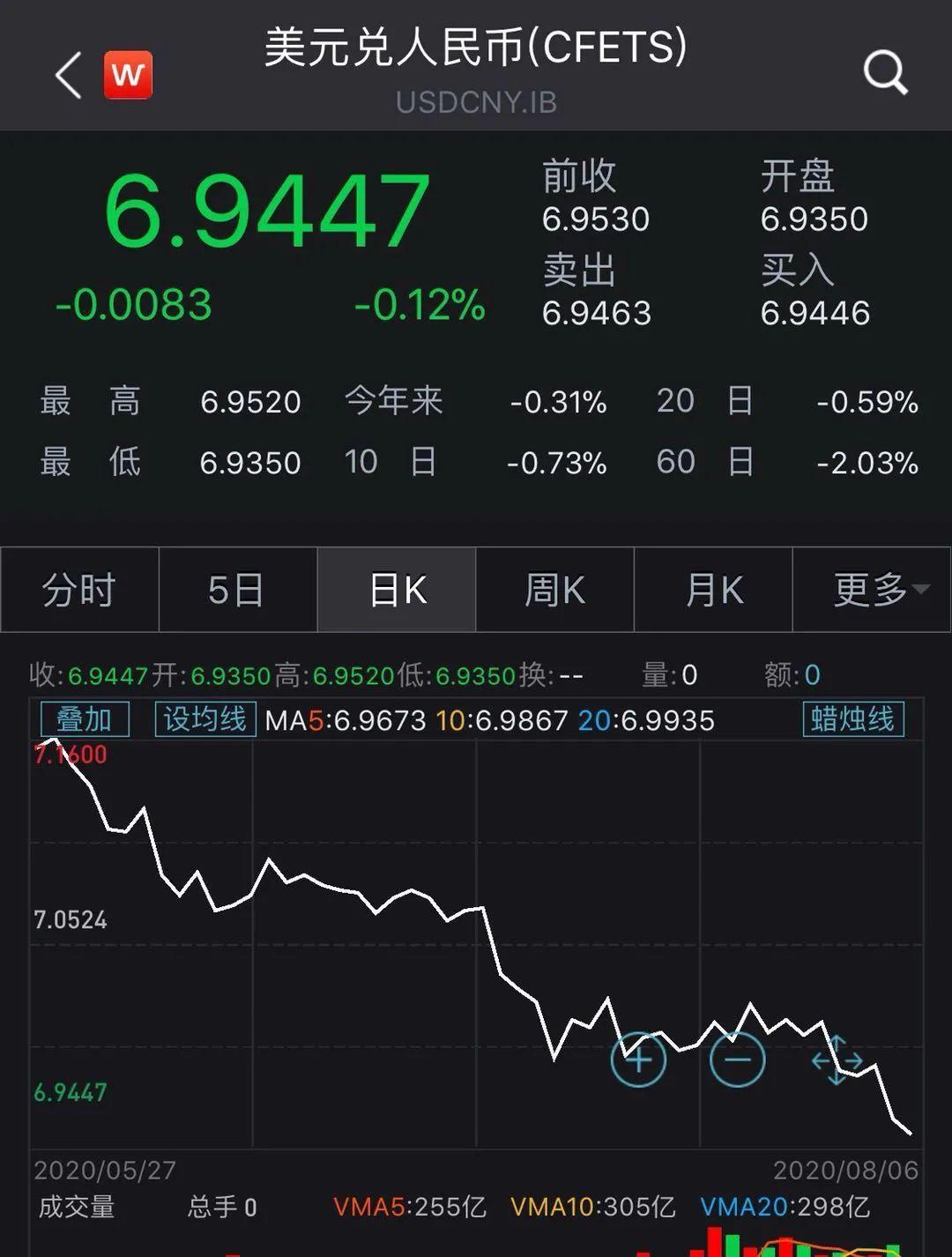 """人民币对美元又涨了,真是""""内贬外升""""?关键还在美元指数猛回调,流动盛宴利好新兴市场"""