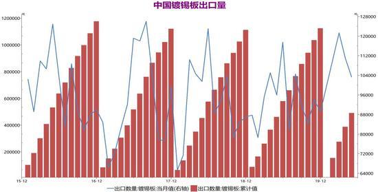 矿紧持续进口回落 沪锡后市预计震荡续涨