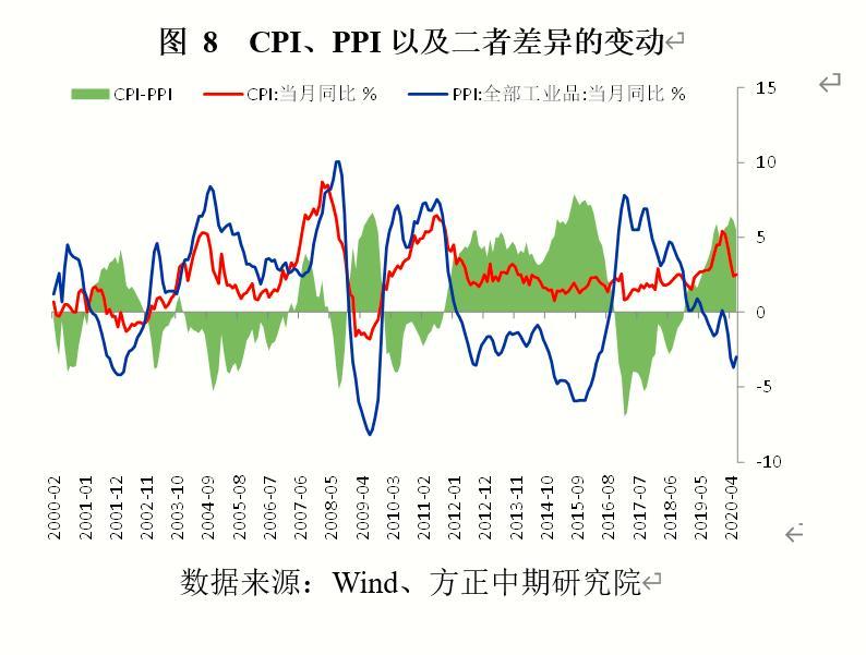 中国宏观经济:经济复苏方向不变 风险仍在海外