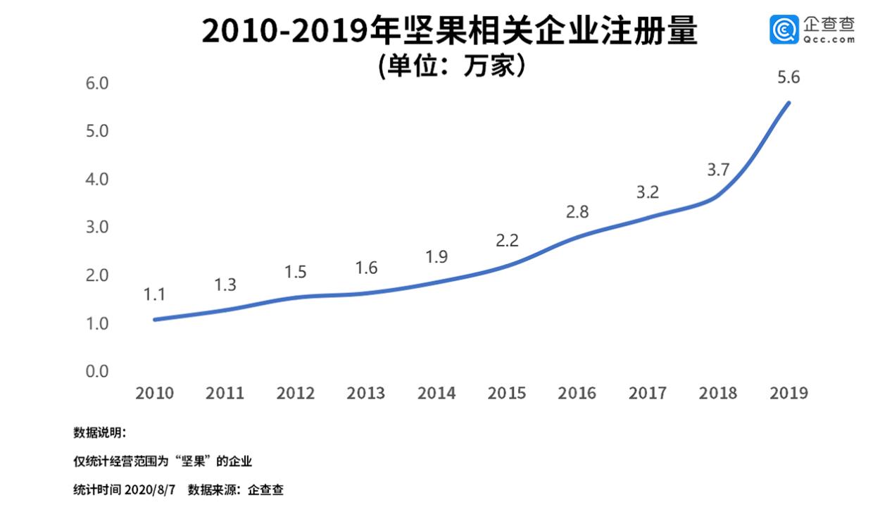 """冒牌""""网红坚果""""背后:我国坚果相关企业上半年同比增63.6%"""