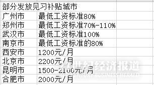 """16座高校大市就业政策盘点:昆明""""豪发""""5000元/人招工红包,这三地送万元创业补贴"""