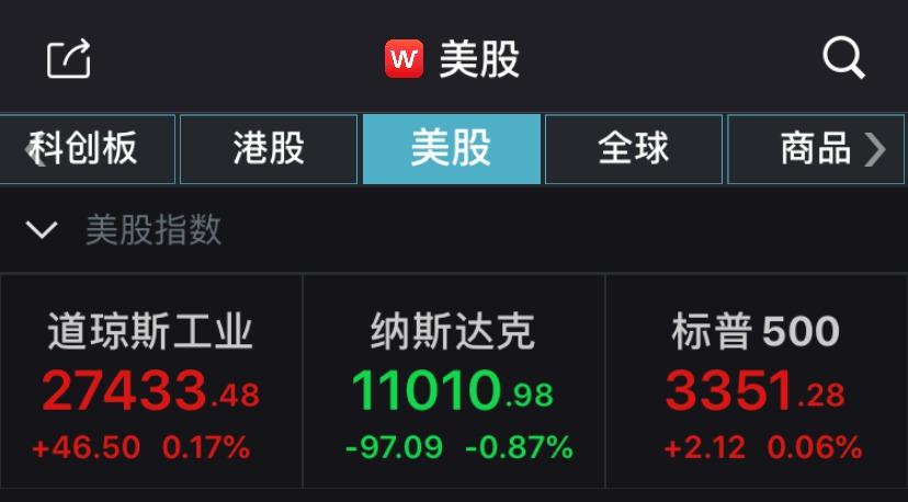 美股收盘:纳指终结七连涨 教育服务板块领跌