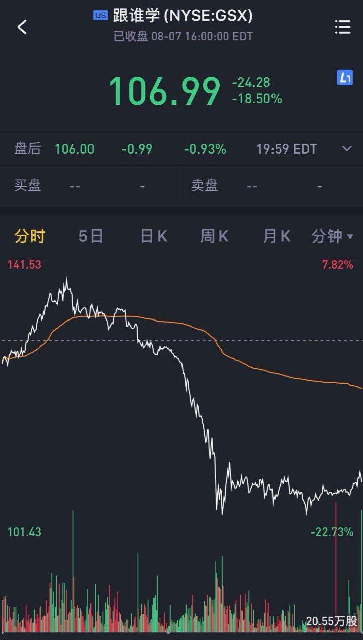 香橼发推特指控跟谁学证券造假,跟谁学股价大跌18.5%