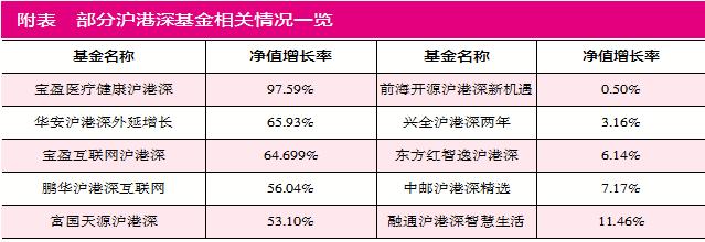 A/H股配比成沪港深基金难题 中邮、泰康重配港股产品业绩寡淡