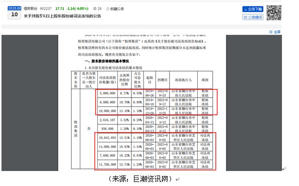 """恒邦股份二股东所持股份累计100%被法院冻结、今年曾被列为被执行人  曾被年报列为""""有重大影响的股东"""""""