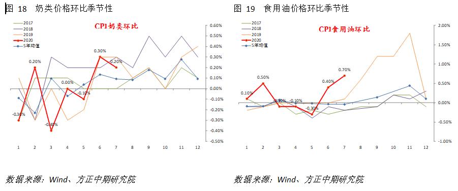 宏观:通胀符合预期 价格水平仍在舒适区间
