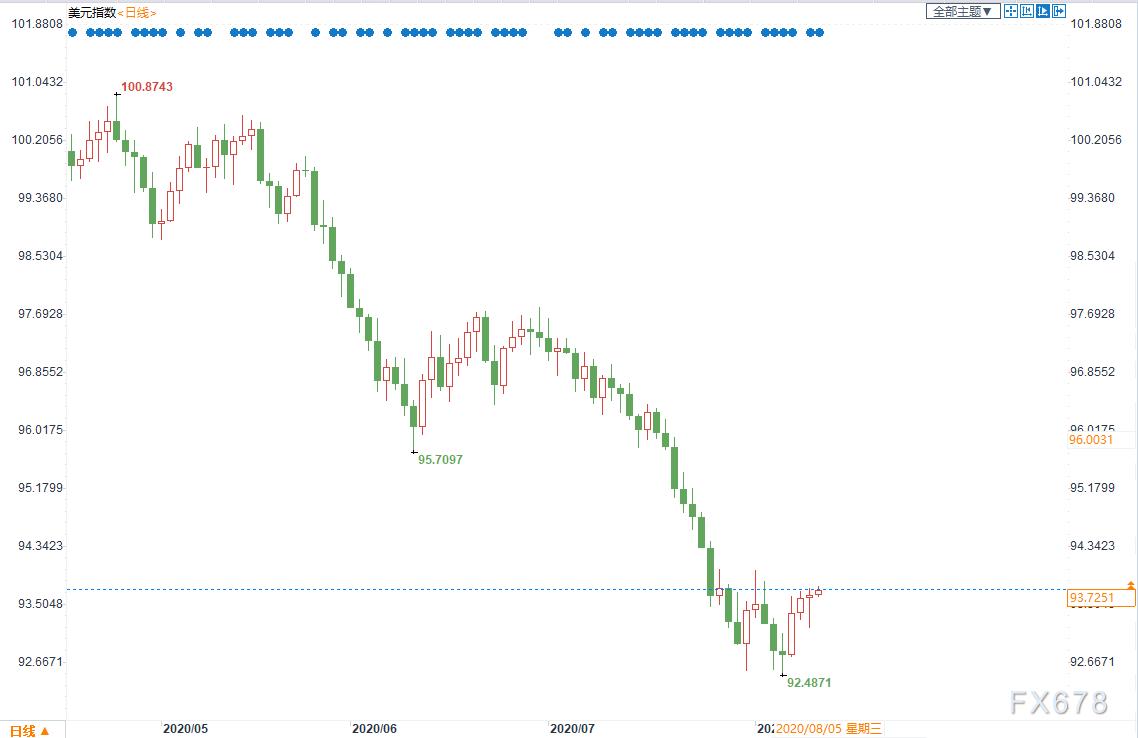 黄金交易提醒:黄金失守1900美元!抛售潮或未终结,但实际负利率仍是关键驱动,日内关注美国CPI