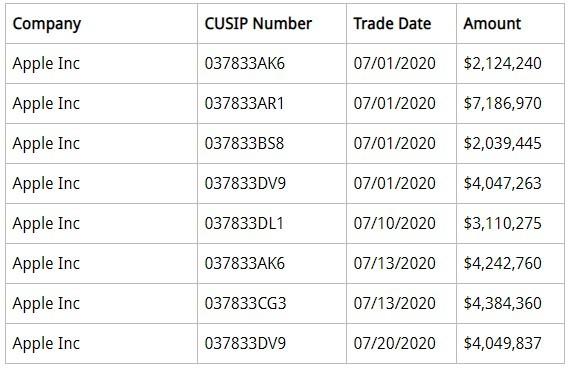 雷声大雨点小!看看美联储7月到底买了多少公司债