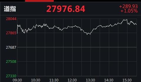 美股全线收涨:纳指涨逾2%,标普指数冲击历史高位