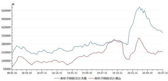 流动性充裕及弱势美元背景 镍价或有补涨