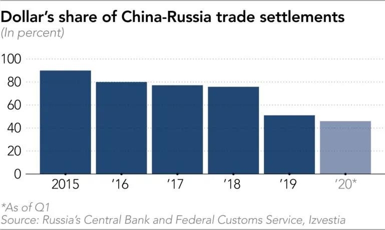 """俄罗斯加速""""去美元化""""  对华出口美元结算比例不足50%"""