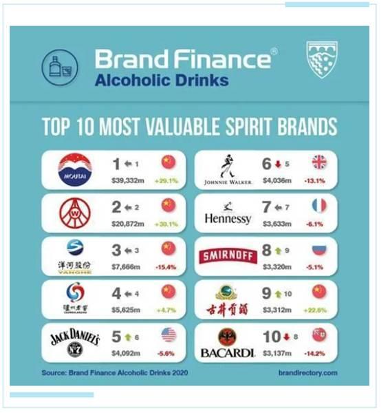 连续5年,茅台蝉联全球烈酒第一品牌|Brand Finance最新榜单公布