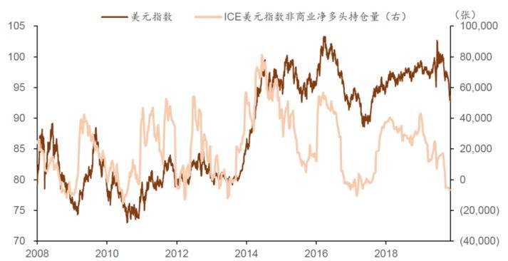 美元指数短线或已见底 关注欧元逢高做空的机会